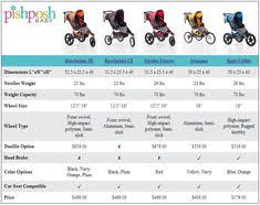 43 Best Comparison Charts Images Compare Contrast Baby