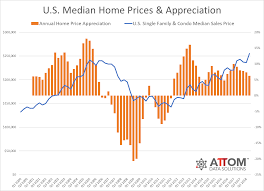 King County Median Home Price Chart U S Median Home Price Appreciation Decelerates In Q2 2018