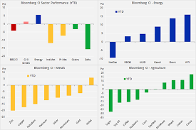 Cot Commodities Hurt By Trade Wars And Stronger Dollar