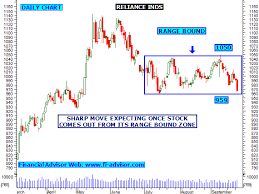 Reliance Share Price History Chart Reliance Industries Share Trading Tips Sludophlarpo Tk
