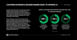 Customer Services Experience Getting Your Customer Experience Management Strategy Right