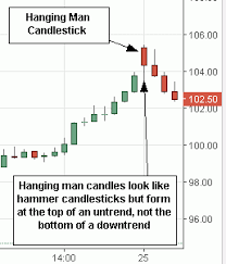 How To Read Stock Charts For Day Trading Hanging Man Candlestick Candlestick Chart Trading Quotes