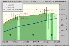 Stock Trends Chart Of American Eagle Outfitters Aeo Click