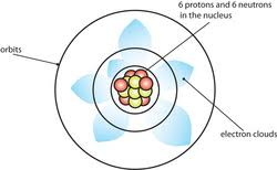 de broglie and schrodinger atomic model. defined an orbital of atom as: \u201cthe region space that surrounds a nucleus in which two electrons may randomly move.\u201d (which is the quantum model de broglie and schrodinger atomic