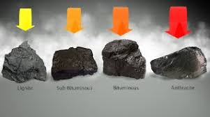 4 Types Of Coal Coal The Resource