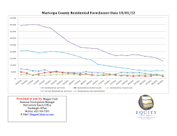 Oct Foreclosure Chart Mag Copy Equity Title Agency