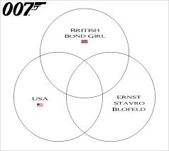 Girl Venn Diagram James Bond Venn Diagram Viii Quiz By Stevenmiller61