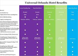 on site theme park hotels at universal