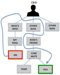 the difference between organizational
