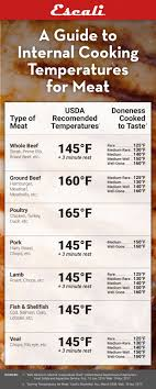 Usda Meat Temperature Chart A Guide To Internal Cooking Temperature For Meat Escali Blog