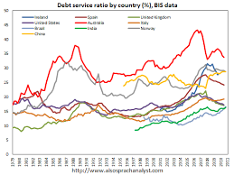 Bis Country Chart Debt Service Ratios By Country Bis Australian Property