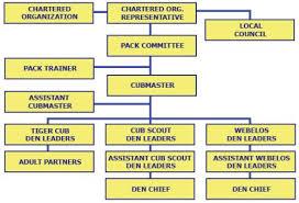 Pack Organization Chart Public Organization Cub Scout Pack 4070 Bismarck North