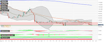 Dash Usd Live Chart Dash Price Analysis Dash Usd Bounces Up From The Lower
