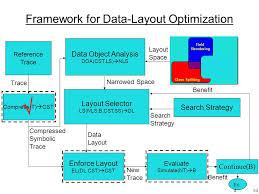dl layouts 1 framework for profile analysis data layout optimizations shai
