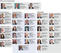 Gsa Fas Organization Chart Organization Gsa