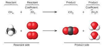 the reaction between methane and oxygen to yield carbon dioxide and water shown at bottom may be represented by a chemical equation using formulas top