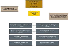 Purdue University Organizational Chart Who Is Involved Transform Purdue Purdue University
