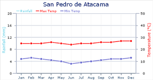 Weather In Chile Expat Arrivals