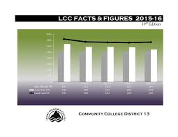 2014 15 Pell Chart Fact Book 2015 16 By Lower Columbia College Issuu