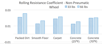 Rolling Resistance Chart Exploring The Relationship Of Rolling Resistance Tire Type