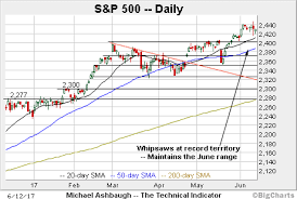 Faang Fueled Market Whipsaw Stirs Bullish U S Sector