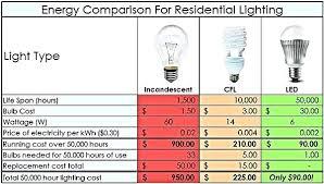 incandescent bulb to led conversion chart incandescent light bulb vs led tfastl com