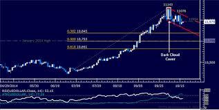 Crude Oil Chart Hints At Rebound Spx 500 Liquidation Stalls