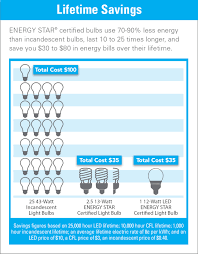 full image for light bulb calculator savings led 72 unique decoration and energy