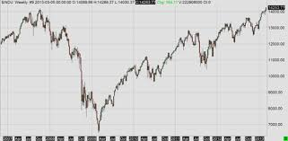 Dow Jones All Time High Chart Dow Jones All Time High Volatility Down Macroption