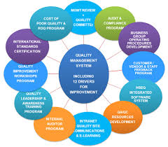 Quality Assurance System Chart Quality Management System