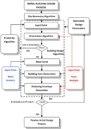 Flow Chart Of The Proposed Parametric Design Methodology