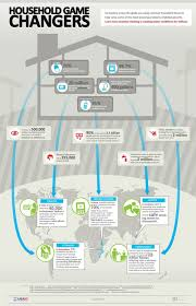 Engineering Change Archives For Infographic Infographic Engineering Archives Change Infographic For FEqpp
