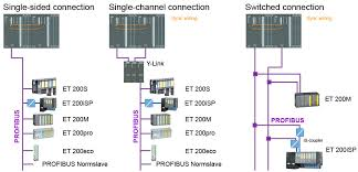 one sided connection normal availability single channel connection normal availability