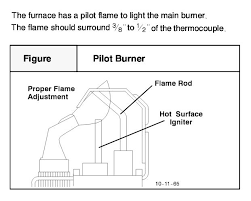 bad igniter or bad smartvalve doityourself com community forums what s your pilot flame look like