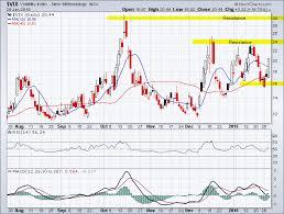 Cboe Volatility Index Vix Daily Chart Tradeonline Ca