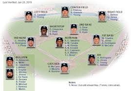 New York Yankees Roster 2015 Yankees Roster New York