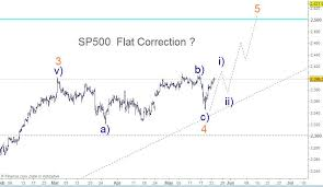Spx 4hr Chart Elliott Wave Flat Correction Forex Group