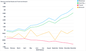 Trend Chart Comparing Trends Over Time Bime