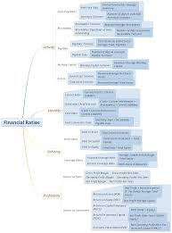 Fixed Assets Cycle Flow Chart Diagram