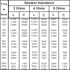 Speaker Crossover Frequency Chart Using Passive Crossover And Table Of Values