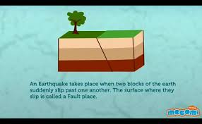 Noun earthquake a sudden and violent shaking of the ground, sometimes causing great destruction, as a result of movements within the earth's crust or volcanic action. What Is An Earthquake Aristoi Classical Academy