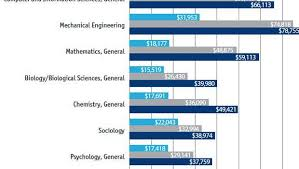 Get A Debt Free College Education Defendernetwork Masterlist