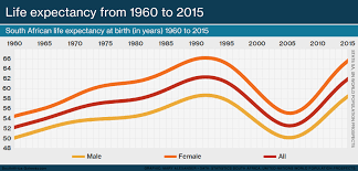 Infographic Life Expectancy In South Africa From 1960 To