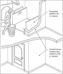 wheel o vator wiring diagram wheel image wiring 17 best images about residential lifts hidden on wheel o vator wiring diagram