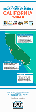 Infographic Comparing Real Remodeling Costs In California