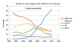 Utf 8 Chart Utf 8 Wikipedia