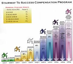 Youngevity Compensation Chart After Changing Names From