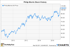 Philip Morris Stock History Whats Ahead For The
