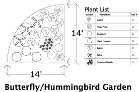 Small Picture The Designing Hummingbird Garden Hummingbird Garden Designs