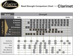 Clarinet Reed Chart Clarinet Buying Guide Comparison Chart Woodwind